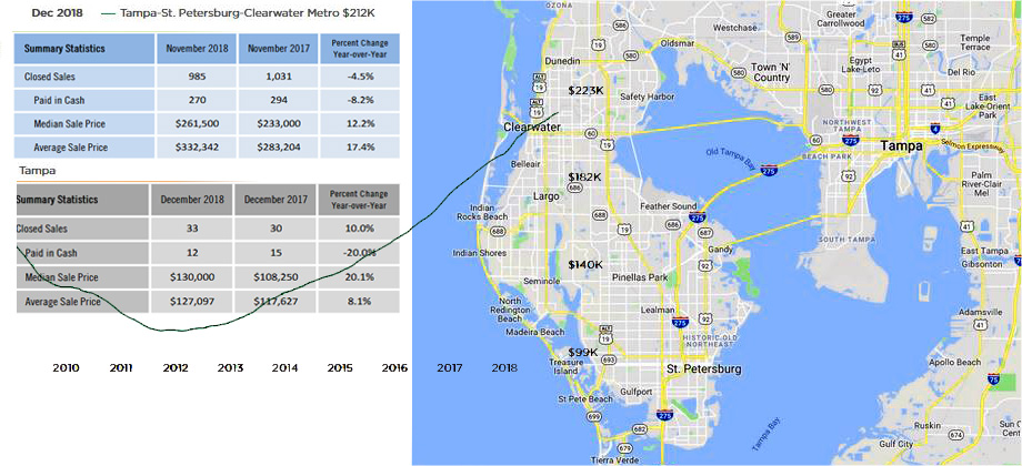 clearwater-tampa-homes-for-sale-statistics